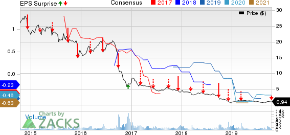 Ferrellgas Partners, L.P. Price, Consensus and EPS Surprise