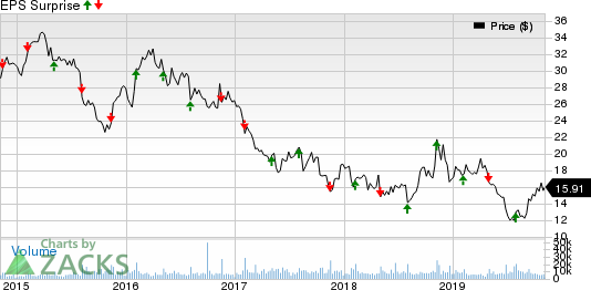 Sally Beauty Holdings, Inc. Price and EPS Surprise
