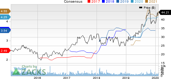 M.D.C. Holdings, Inc. Price and Consensus