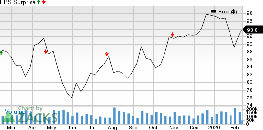 Lincoln Electric Holdings, Inc. Price and EPS Surprise