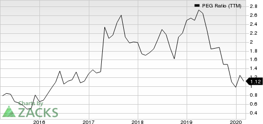 Mitek Systems, Inc. PEG Ratio (TTM)