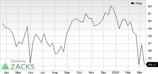 Verizon Communications Inc. Price