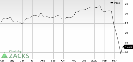 MGM Resorts International Price