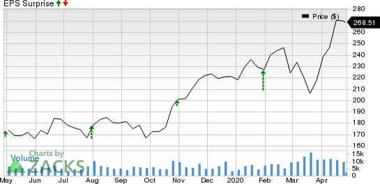 Vertex Pharmaceuticals Incorporated Price and EPS Surprise