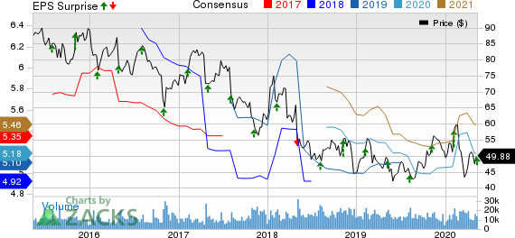Cardinal Health Inc Price, Consensus and EPS Surprise