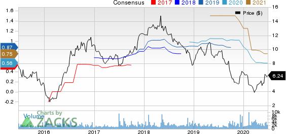 EZCORP, Inc. Price and Consensus