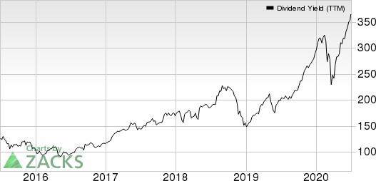 KimberlyClark Corporation Dividend Yield (TTM)