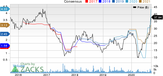 Hibbett Sports, Inc. Price and Consensus