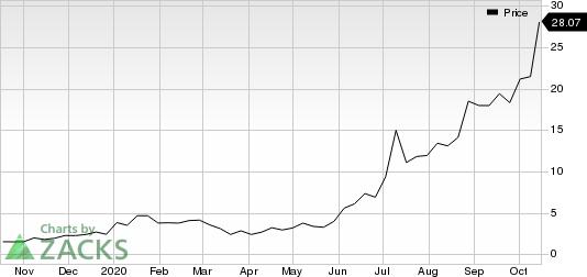 NIO Inc. Price