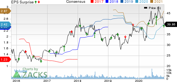 Werner Enterprises, Inc. Price, Consensus and EPS Surprise
