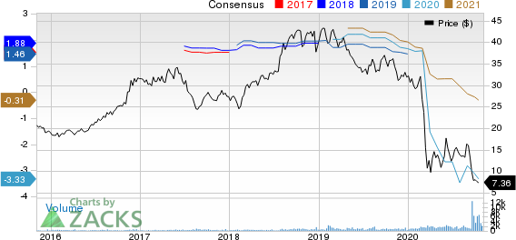 Marcus Corporation The Price and Consensus