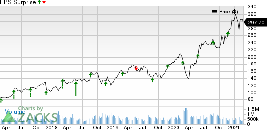 Autodesk, Inc. Price and EPS Surprise