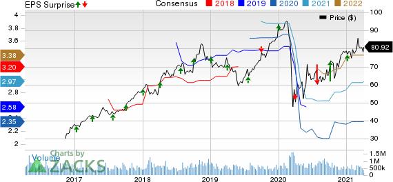 Lamb Weston Holdings Inc. Price, Consensus and EPS Surprise