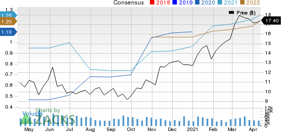 Fulton Financial Corporation Price and Consensus