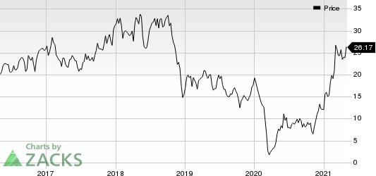 Matador Resources Company Price