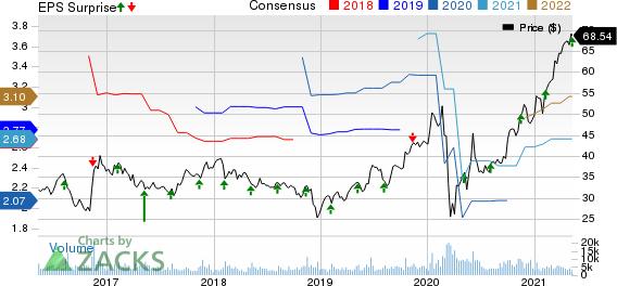 AECOM Price, Consensus and EPS Surprise