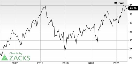KnightSwift Transportation Holdings Inc. Price