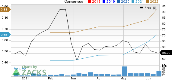 Hydrofarm Holdings Group, Inc. Price and Consensus
