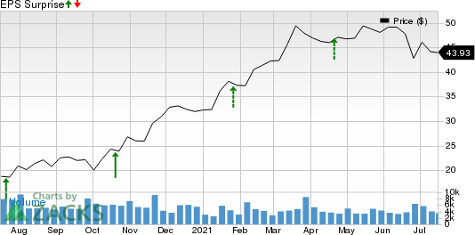 Synovus Financial Corp. Price and EPS Surprise