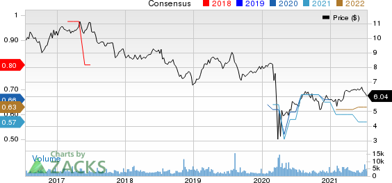 Capstead Mortgage Corporation Price and Consensus