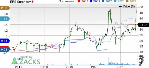 Stride, Inc. Price, Consensus and EPS Surprise