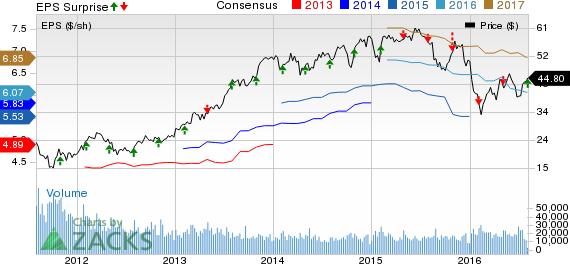 Lincoln National (LNC) Q2 Earnings in Line, Revenues Miss