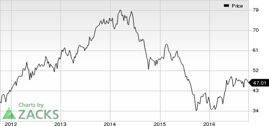 FMC Corp. (FMC) Faces End-Market Challenges, Forex Headwind