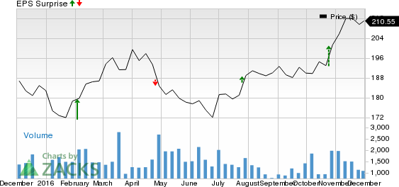 Will Everest Re (RE) Crush Estimates at Its Next Earnings Report?
