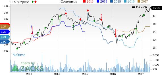 CNA Financial's (CNA) Q1 Earnings Beat Estimates, Up Y/Y