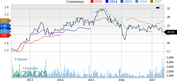 New Strong Buy Stocks for May 24th