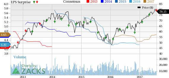Eaton's (ETN) Earnings and Revenues Lag Estimates in Q2