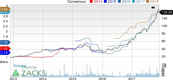 Cognex Corporation Price and Consensus
