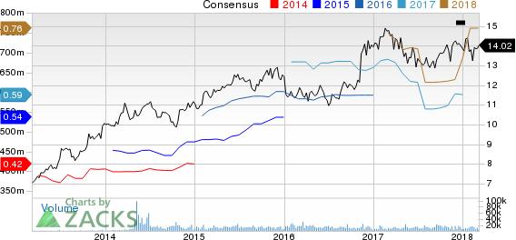 Investors Bancorp, Inc. Price and Consensus