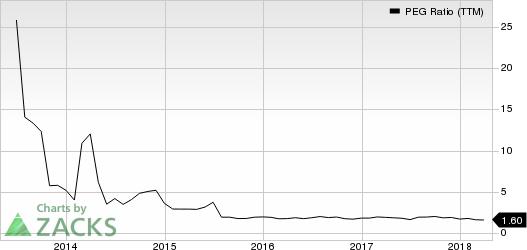 Eli Lilly and Company PEG Ratio (TTM)