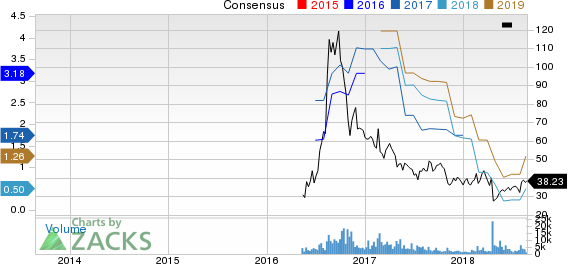 Acacia Communications, Inc. Price and Consensus