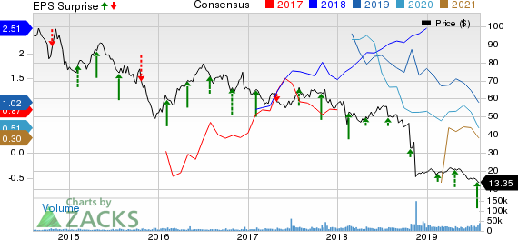 EQT Corporation Price, Consensus and EPS Surprise