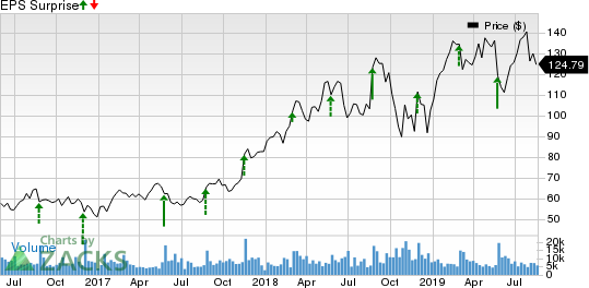 Splunk Inc. Price and EPS Surprise
