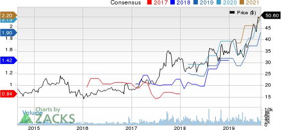 Aerojet Rocketdyne Holdings, Inc. Price and Consensus