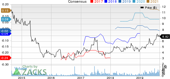 MobileIron, Inc. Price and Consensus