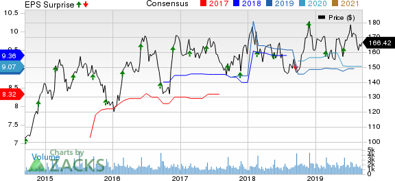 Cracker Barrel Old Country Store, Inc. Price, Consensus and EPS Surprise