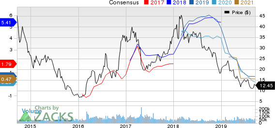 United States Steel Corporation Price and Consensus