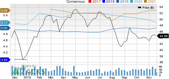 CIT Group Inc. Price and Consensus