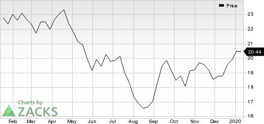 Equinor ASA Price