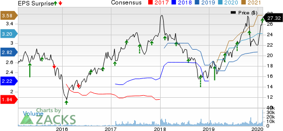 Taylor Morrison Home Corporation Price, Consensus and EPS Surprise