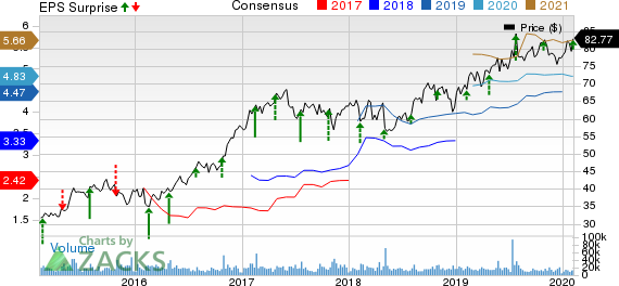 T-Mobile US, Inc. Price, Consensus and EPS Surprise