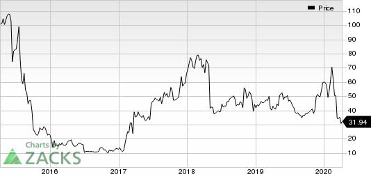 Esperion Therapeutics, Inc. Price