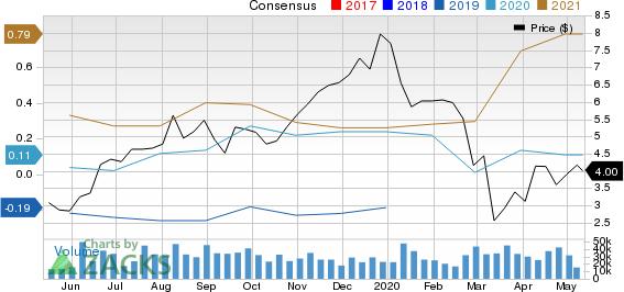 Coeur Mining Inc Price and Consensus