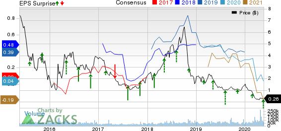 Denbury Resources Inc. Price, Consensus and EPS Surprise
