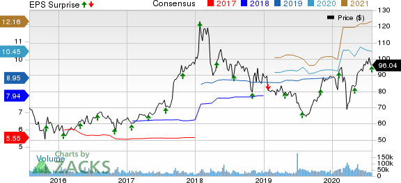 AbbVie Inc. Price, Consensus and EPS Surprise
