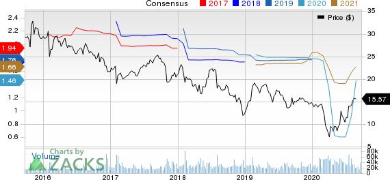 Hanesbrands Inc. Price and Consensus